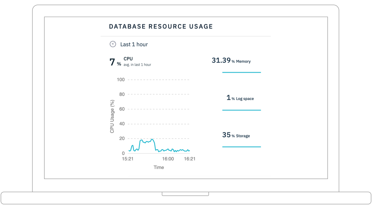 Screen shot showing Db2 resource usage