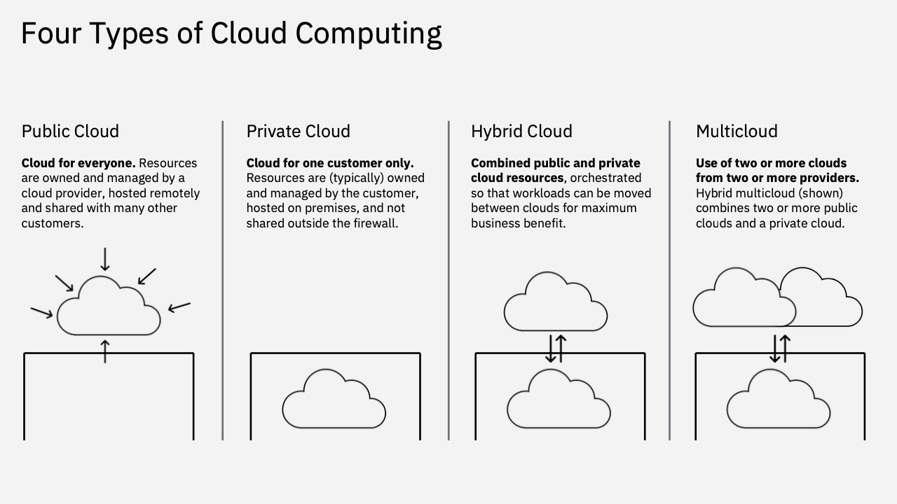 Diagram showing the Four Types of Cloud Computing.