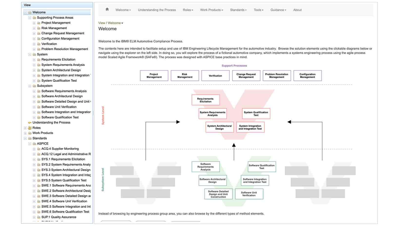 Screen with flow chart diagrams
