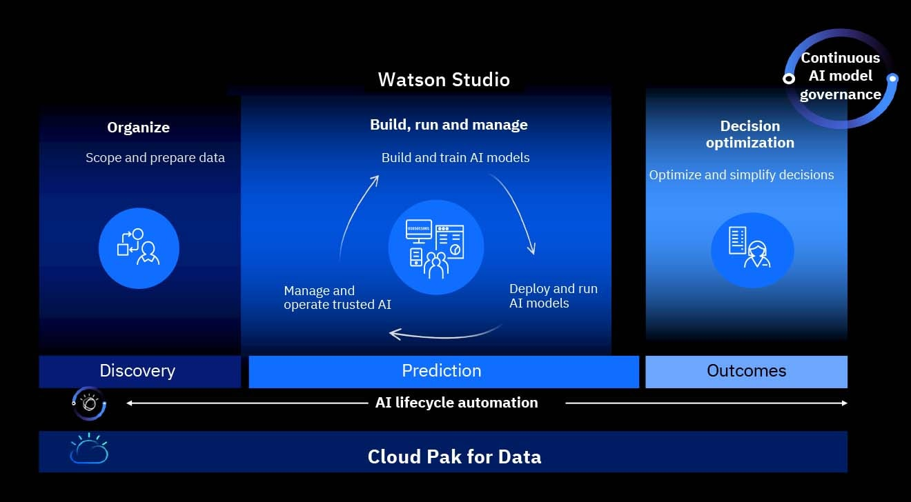 Watson Studio Premium Cloud Pak for Data workflow