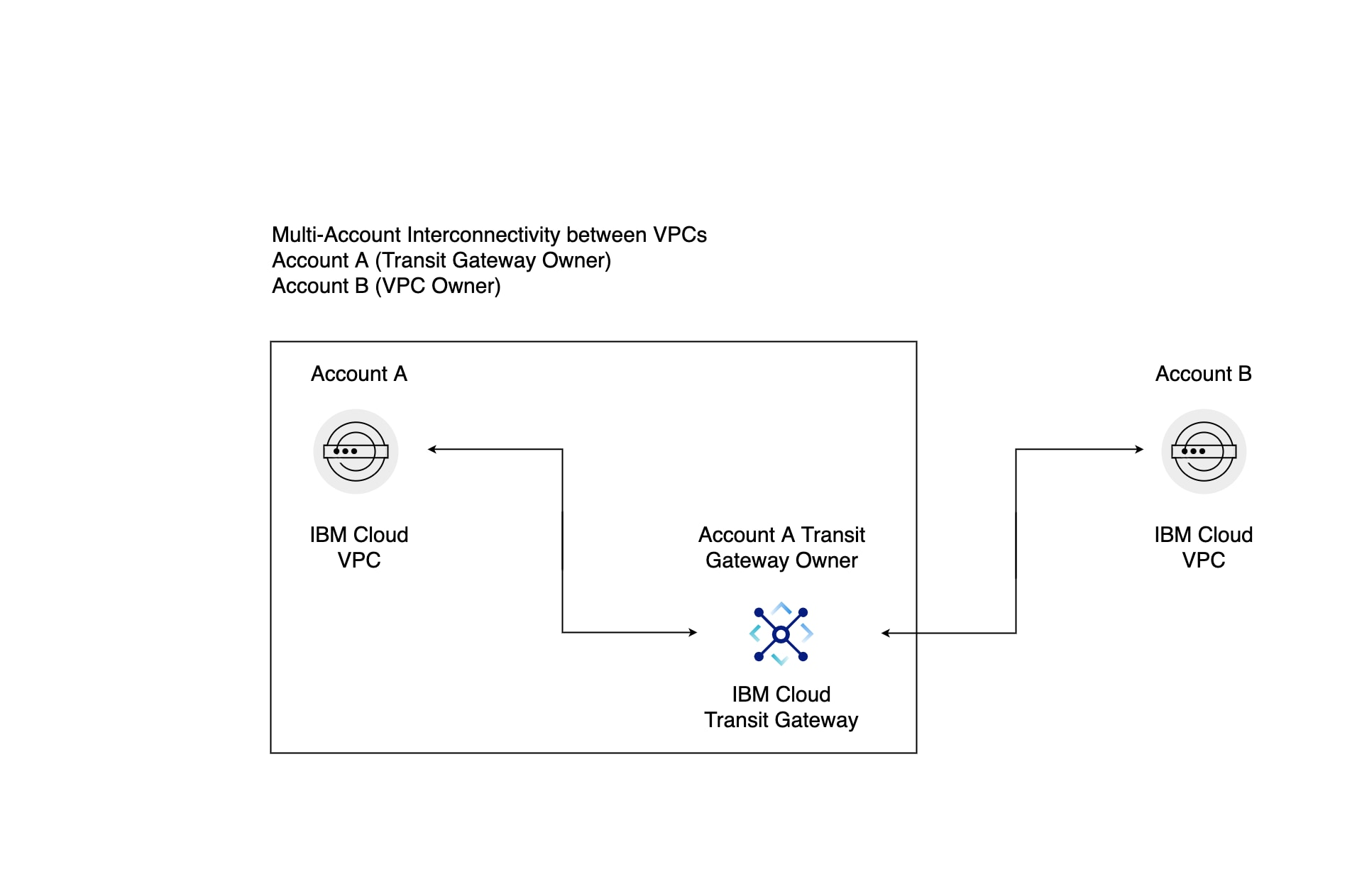 Flowchart of multi-account interconnectivity between VPCs