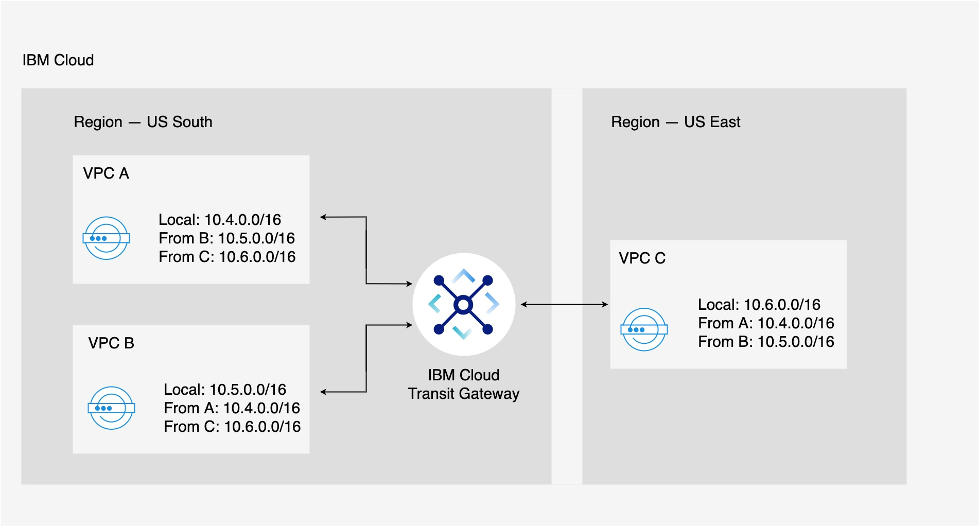 Flowchart showing routing between multiple global VPCs through IBM Cloud Transit Gateway