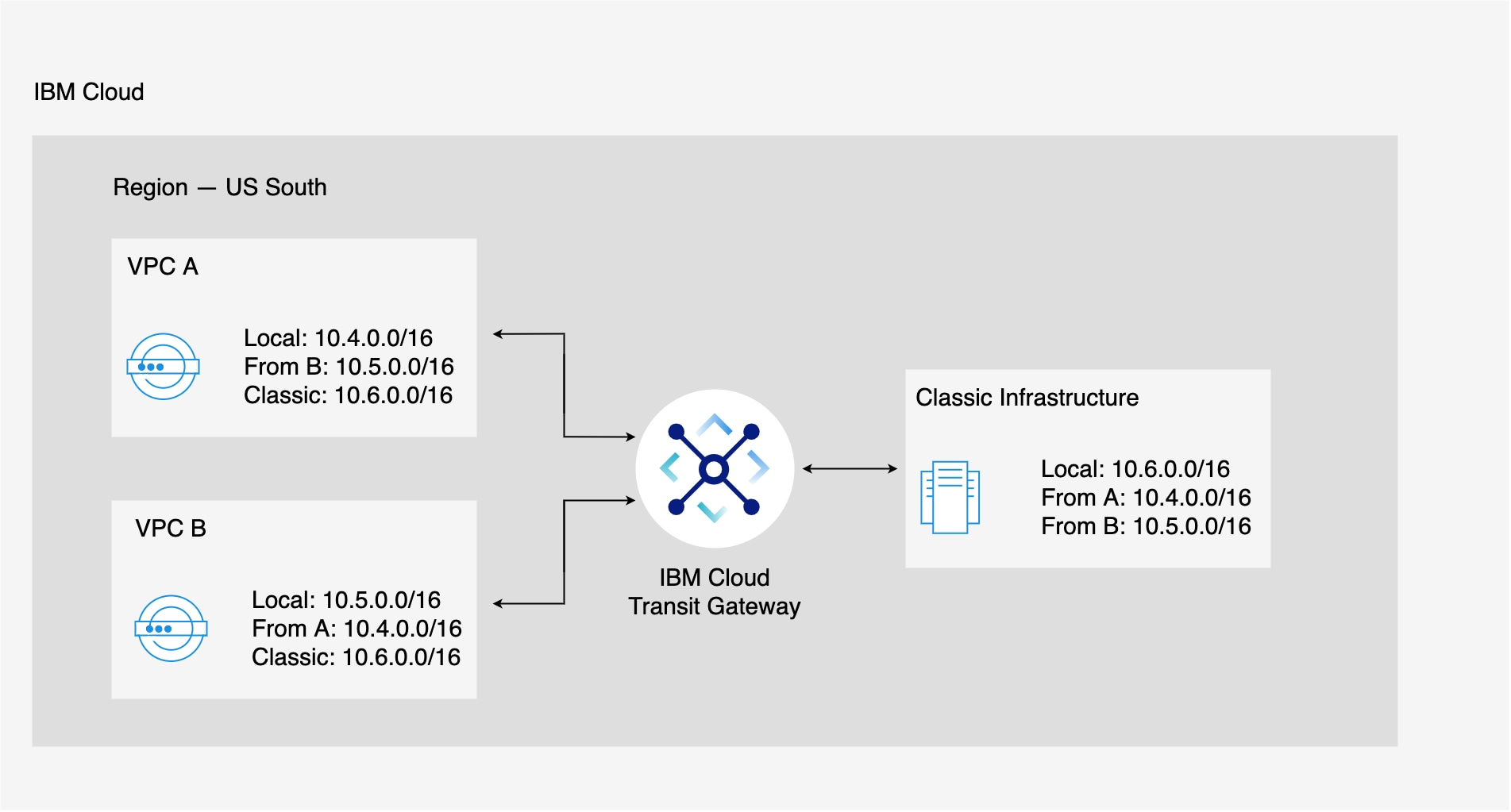 Flowchart showing routing between multiple local VPCs through IBM Cloud Transit Gateway