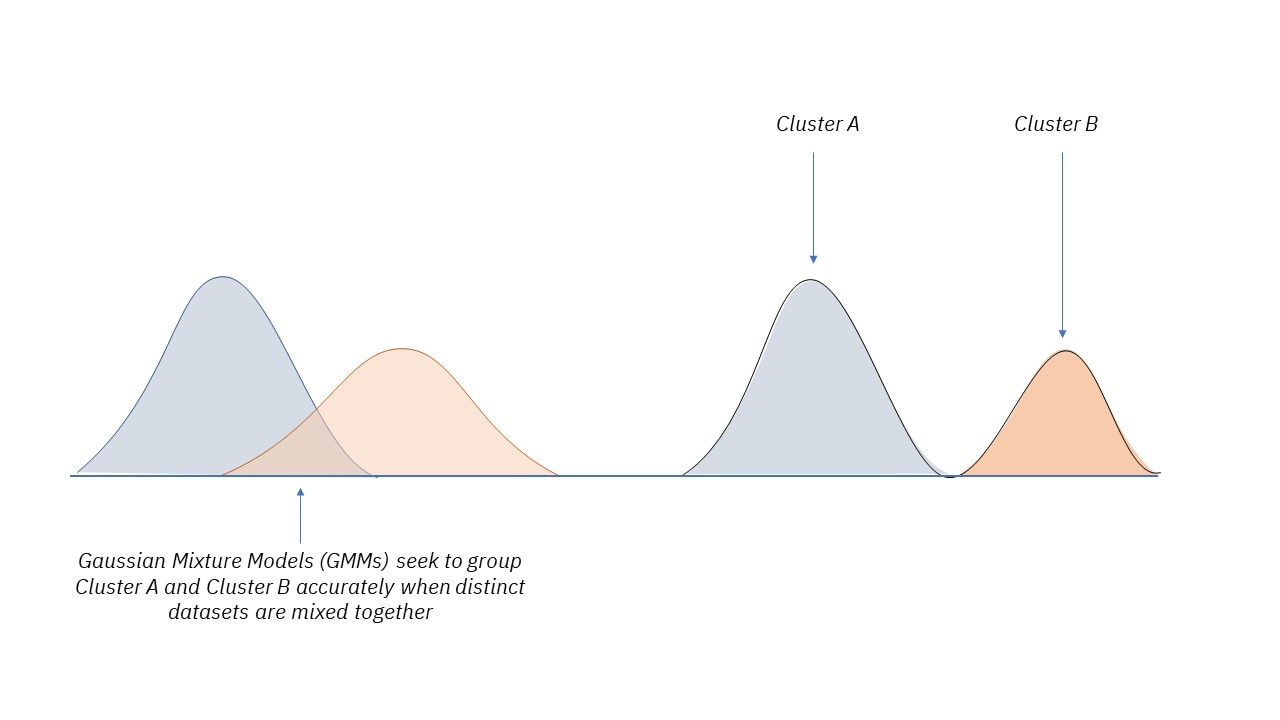 Before and after illustration of distribution models for Gaussian Mixture Models