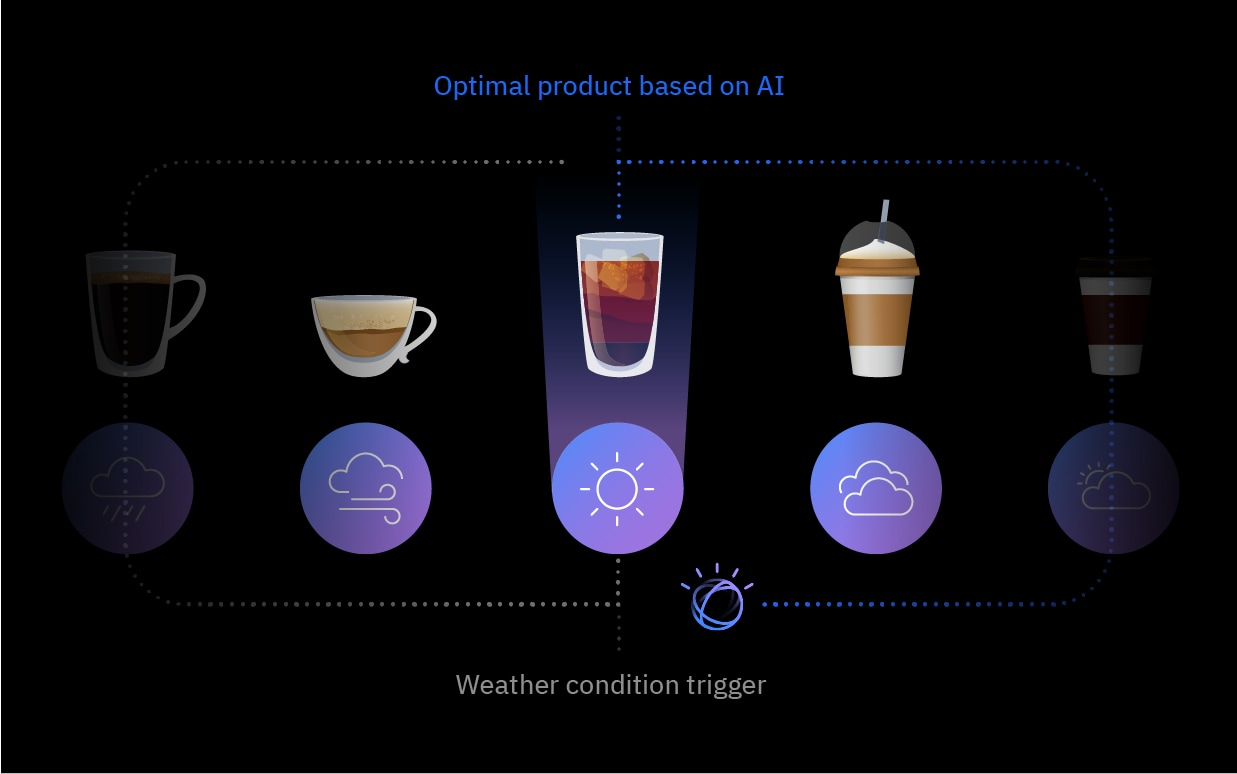 Weather Targeting can provide product recommendations based on weather conditions