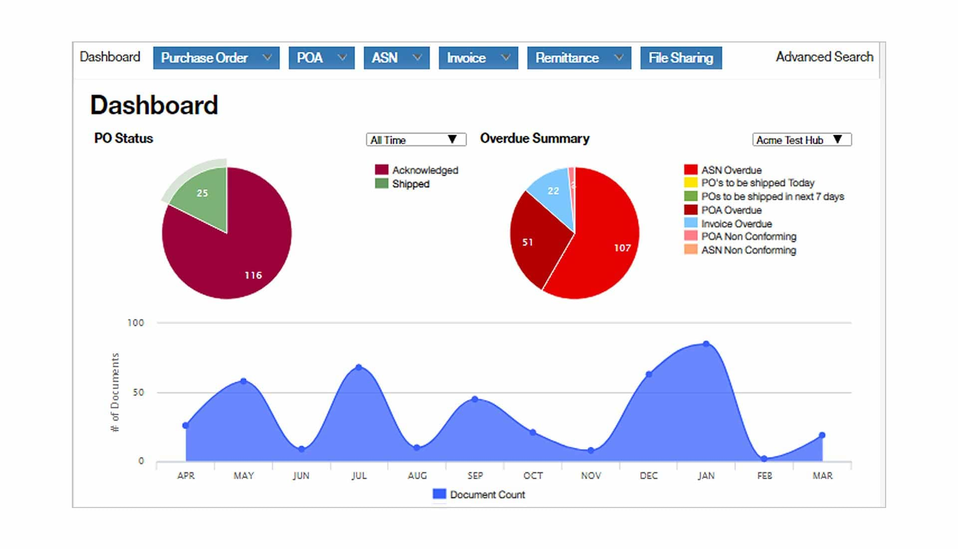 Screen capture showing the dashboard of IBM Sterling Document Conversion Services and several graphs.