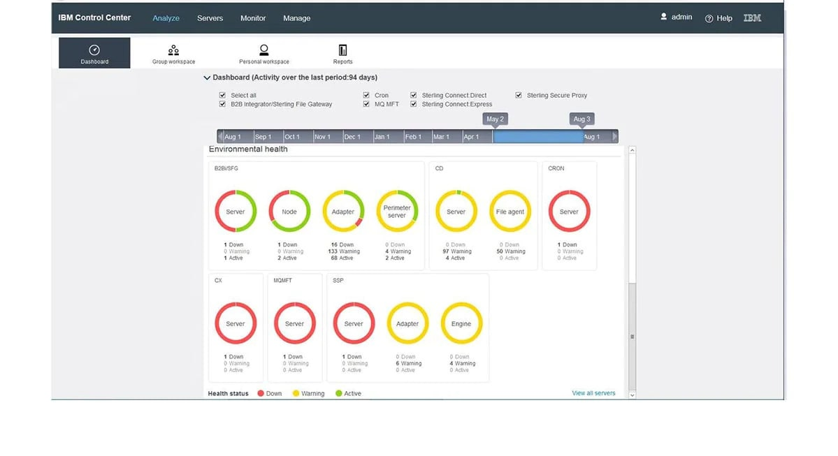 Screenshot showing the IBM Control Center product report dashboard
