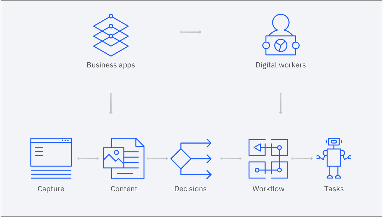 Graphic showing 5 key components of automation — data capture, content management, decisions, workflow and tasks