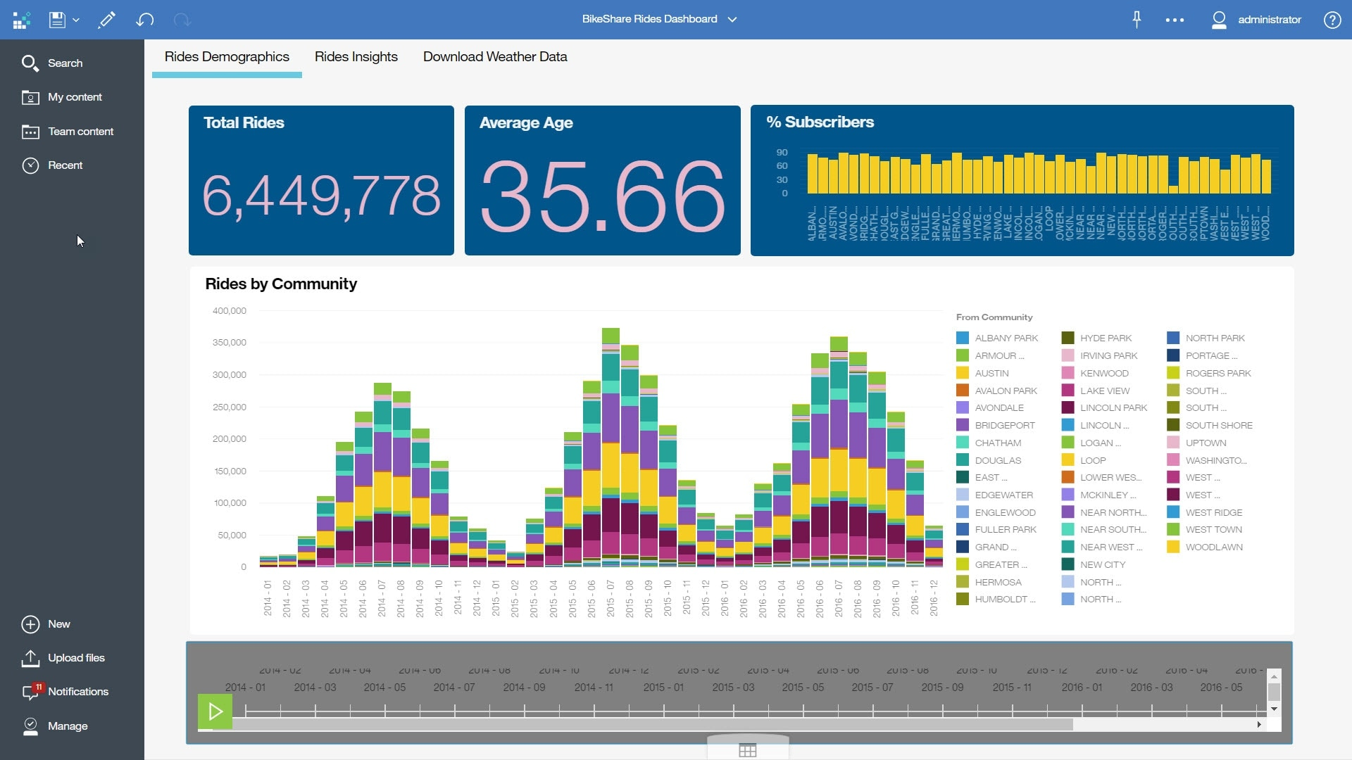 IBM Cognos Dashboard Embedded interface