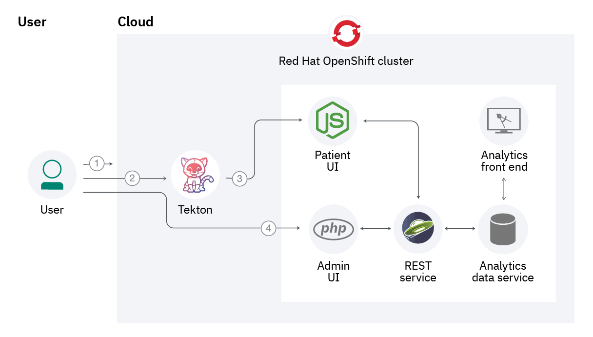 Flowchart showing how to use Tekton to quickly deploy an application in a Red Hat OpenShift cluster