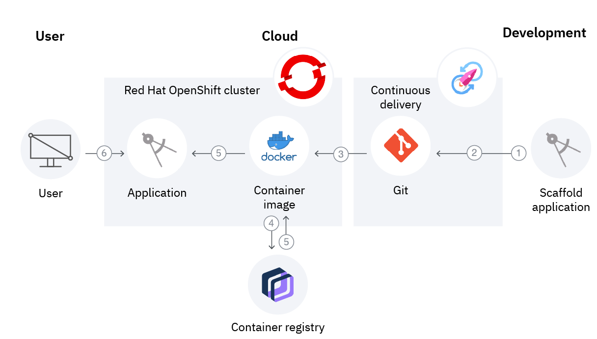 Flowchart showing the deployment of a scalable web application through a Red Hat OpenShift cluster