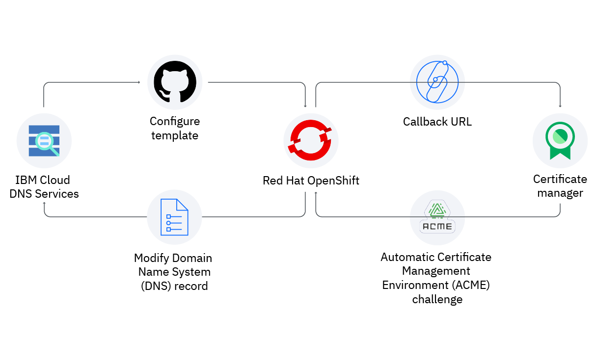 Flowchart showing how to use Red Hat OpenShift to automate Secure Sockets Layer- or Transport Layer Security-certificate renewal