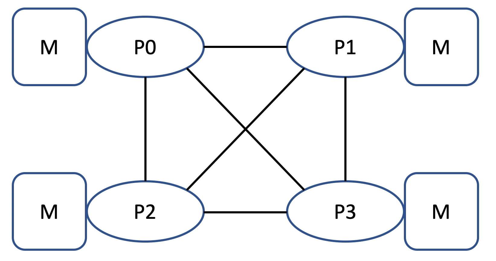 The system in this study has four sockets, using processors with three UPI links each, allowing a fully connected topology: