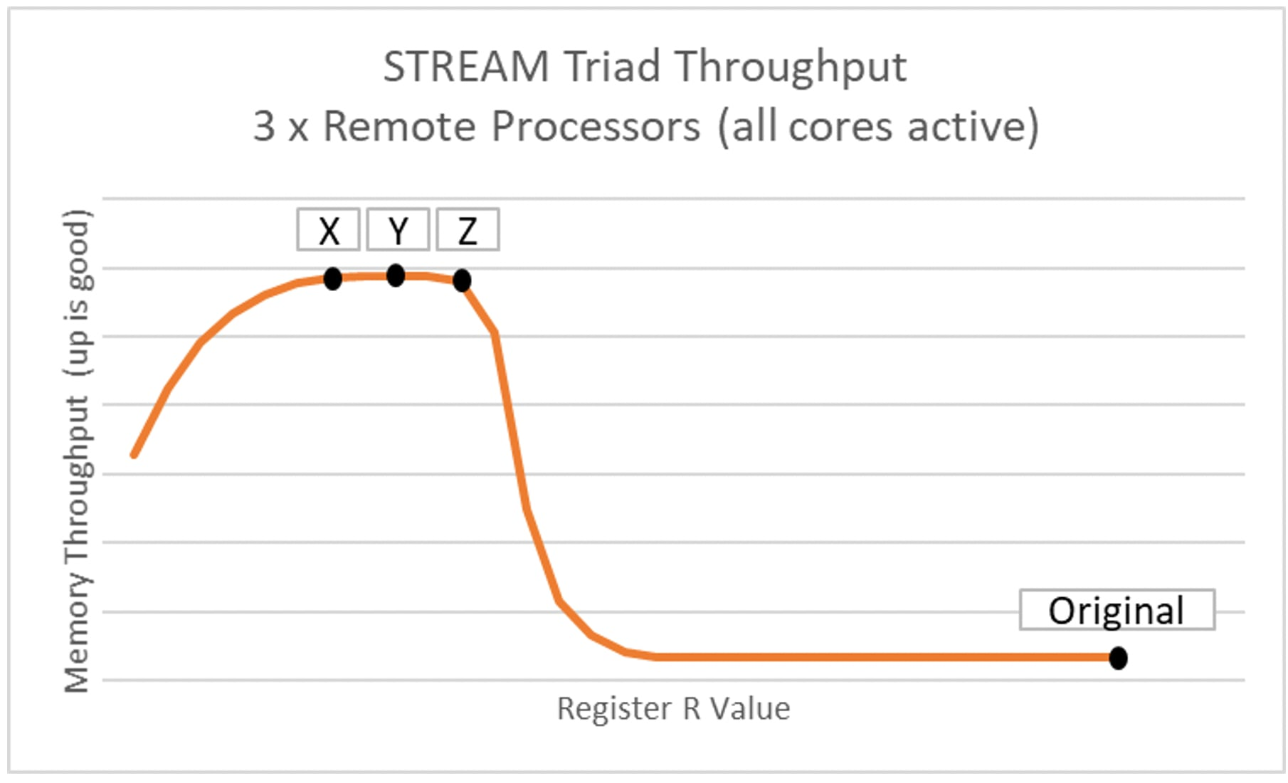 This shows memory throughput in the most challenging case of the problem workload, where all cores are active on each of the three processors running STREAM: