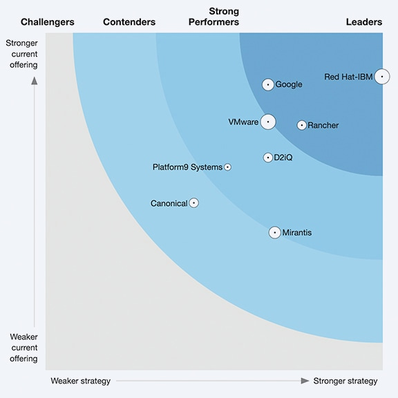 screenshot from forrester report showing chart with 2020 wave leaders