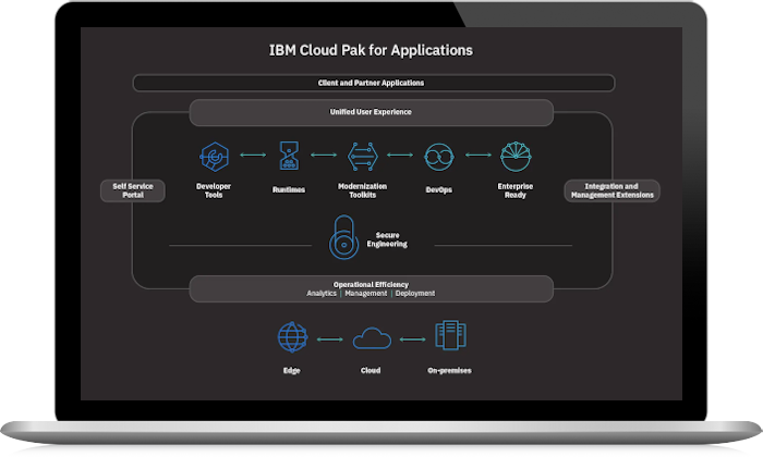 Schemat IBM Cloud Pak for Applications