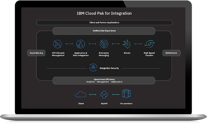 Scheme of IBM Cloud Pak for Integratrion