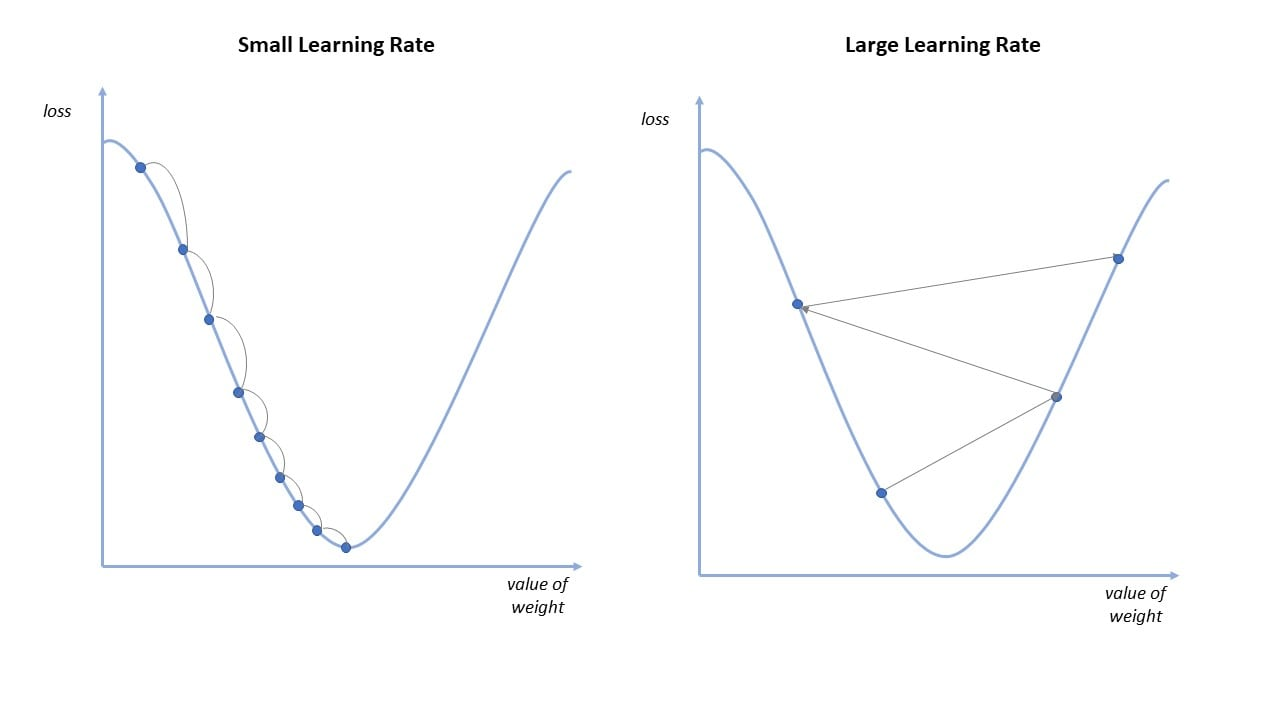 High and low learning rates