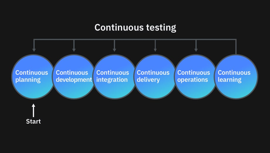 Graphic representing continuous testing and all of its steps