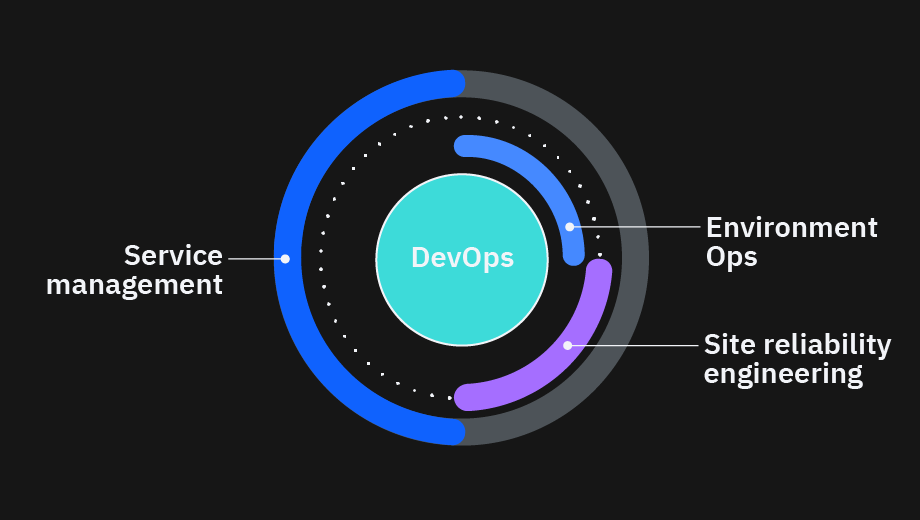 DevOps surrounded by SRE, environment ops and service management