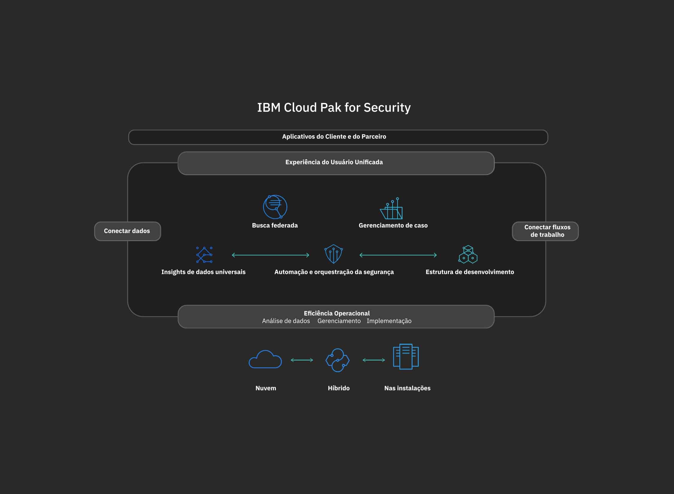 Diagrama do IBM Cloud Pak for Security