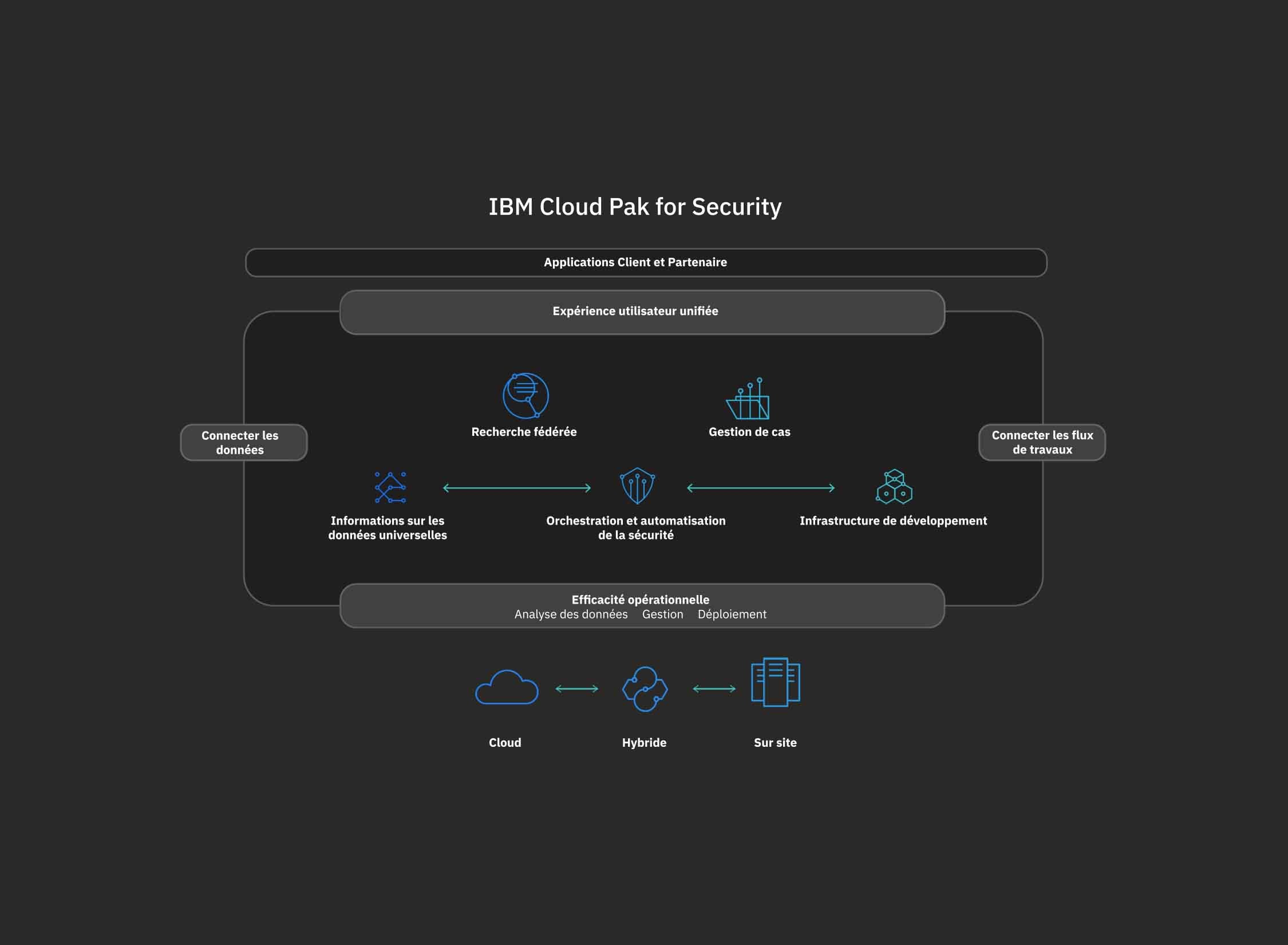 Diagramme IBM Cloud Pak for Security