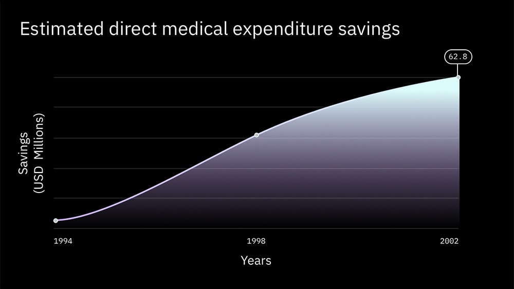 A graph of estimated direct medical expenditure savings