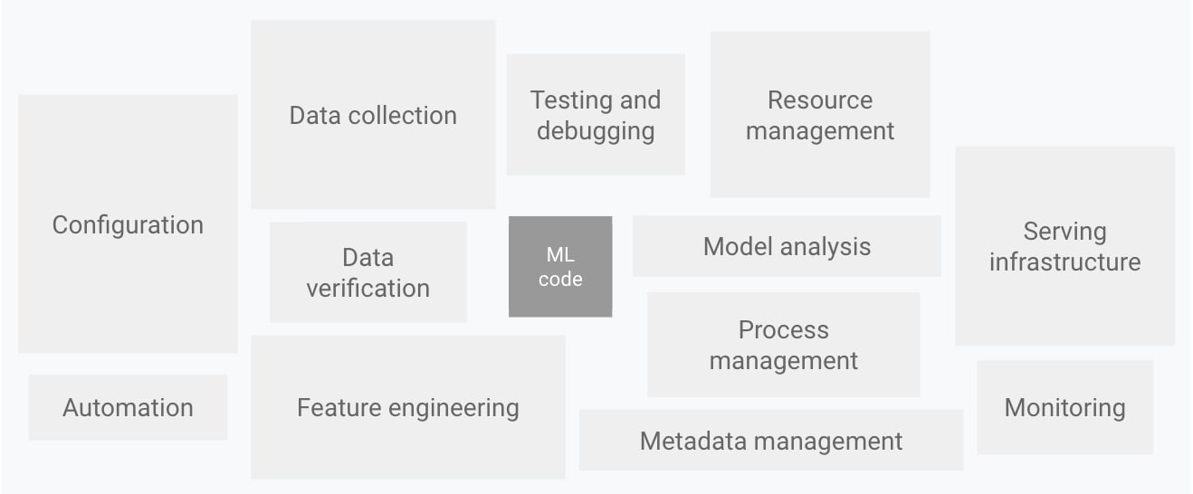 Figure 1: Elements for machine learning systems.
