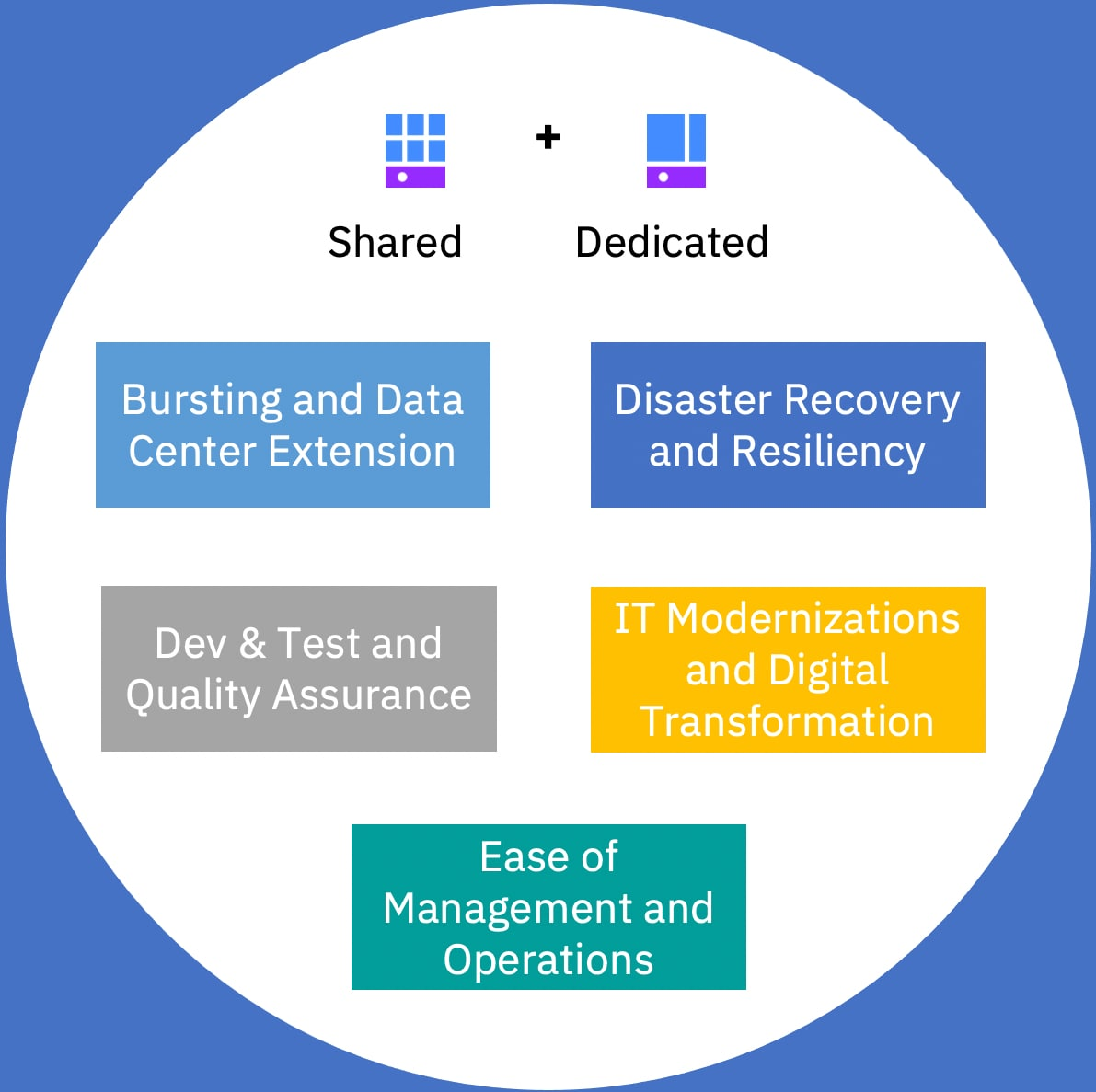 Here are some common use cases where you can leverage the VMware Shared solution to provide environment and cost optimization: