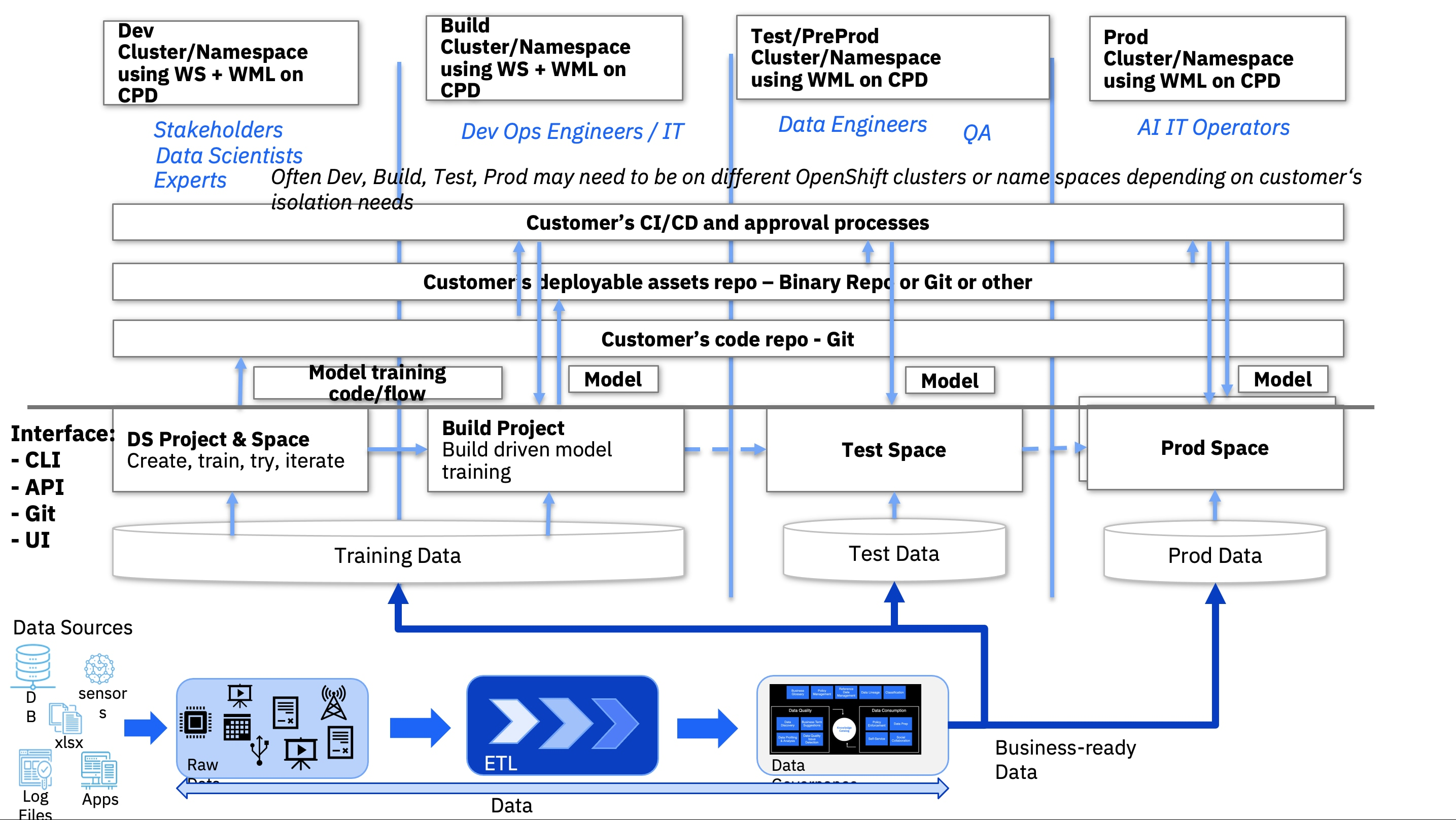 Figure 1 below outlines a representative enterprise flow for model training, validation, and deployment as it integrates with CI/CD processes in the Cloud Pak for Data.