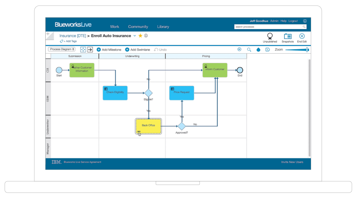 Process Made Simple with IBM Blueworks Live
