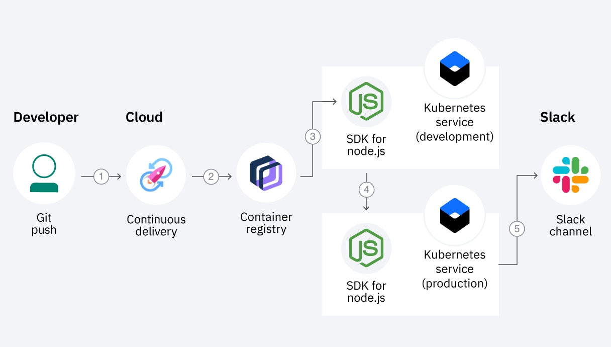 Diagram showing how to set up a continuous integration and continuous delivery pipeline for containerized apps running in Kubernetes