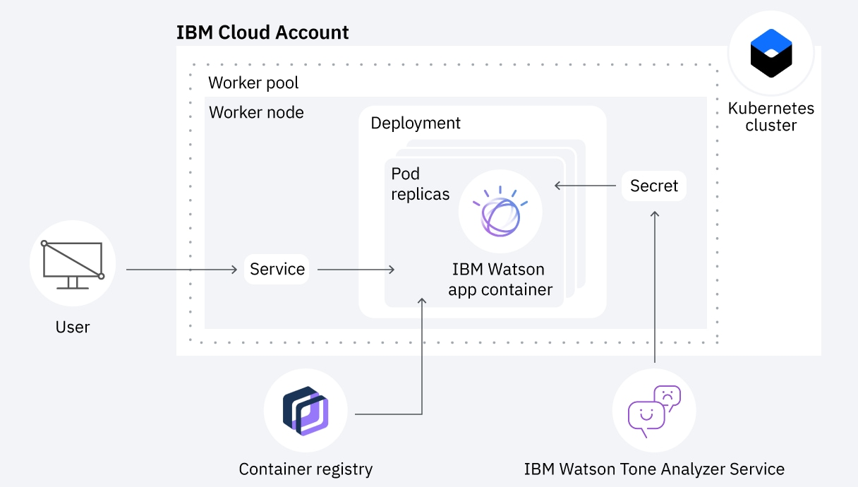 Diagram showing how to use Kubernetes capabilities to deploy a containerized app on IBM Cloud
