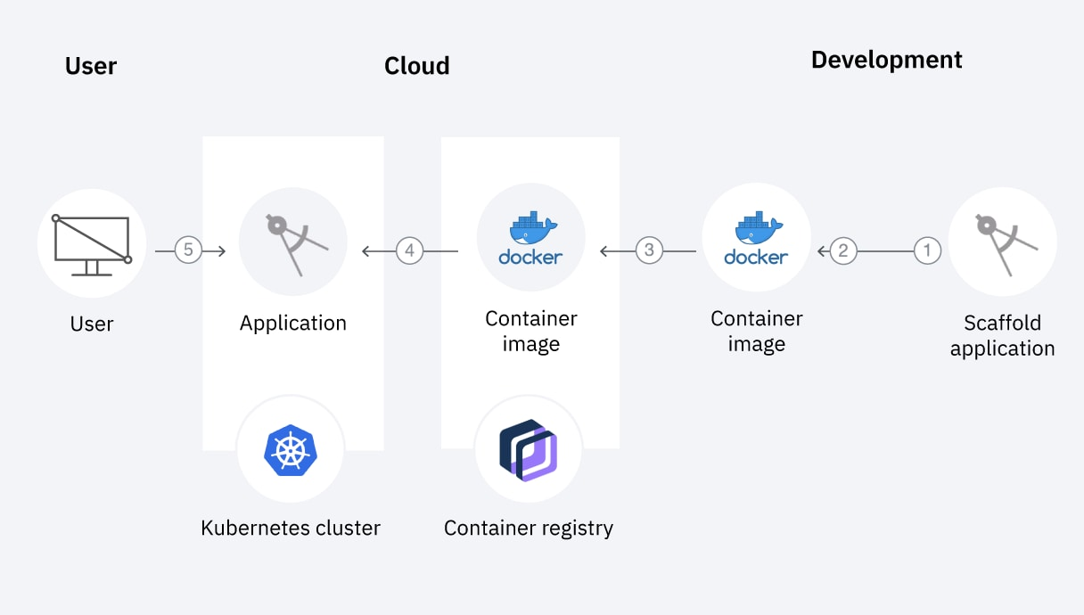 Diagram showing how to scaffold a web app, run it locally in a container, then deploy it to an IBM Cloud Kubernetes cluster