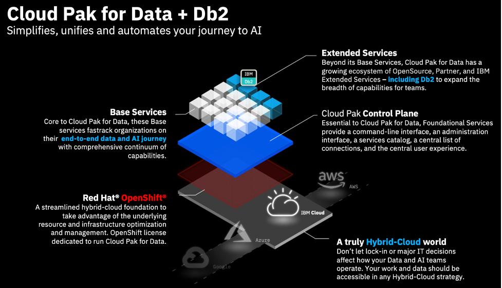 Combined with the IBM Cloud Pak for Data platform, containerized Db2 can also deliver integrated governance through our best-in-class governance solution, Watson Knowledge Catalog, as well as our ML model training and development environment, Watson Studio.