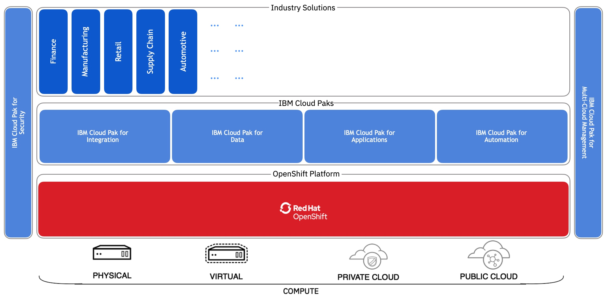These patterns exploit Red Hat OpenShift and the IBM Cloud Pak solutions as the complete platform for building hybrid, multicloud solutions, and narrow the cloud skills gap by providing solutions that are already infused with cloud native best-practises, including availability, scalability, resilience, security, and observability