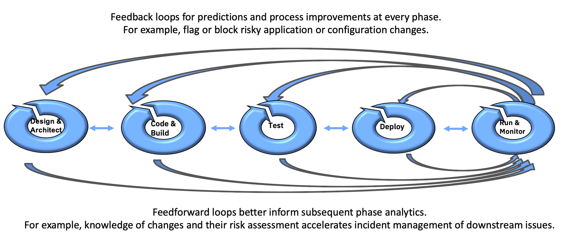 Figure 3: Shifting-left in DevSecOps lifecycle while closing the loop's virtuous feedback and feedforward cycles for efficient operations management.