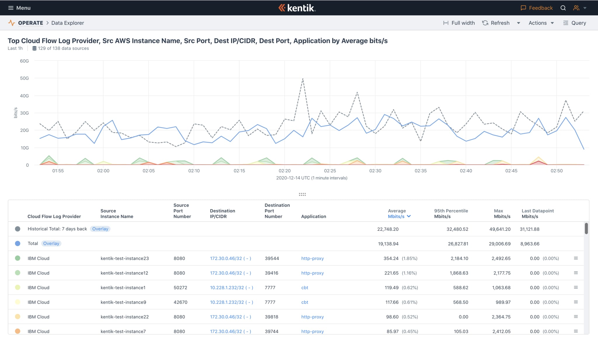 Ask any question and get instant answers using Kentik's Data Explorer for Network Observability: