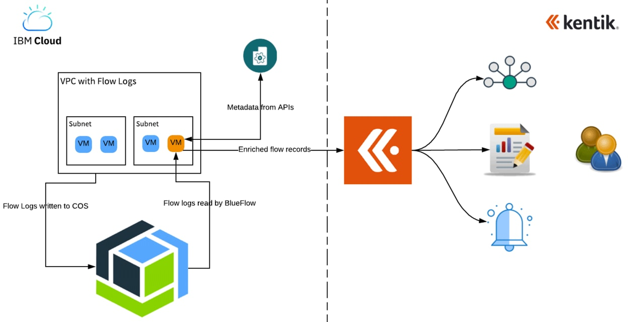 Kentik makes it easy to ingest IBM Flow Logs into the Kentik Network Observability Cloud via Kentik's Blueflow agent, which processes the logs from IBM Cloud buckets.