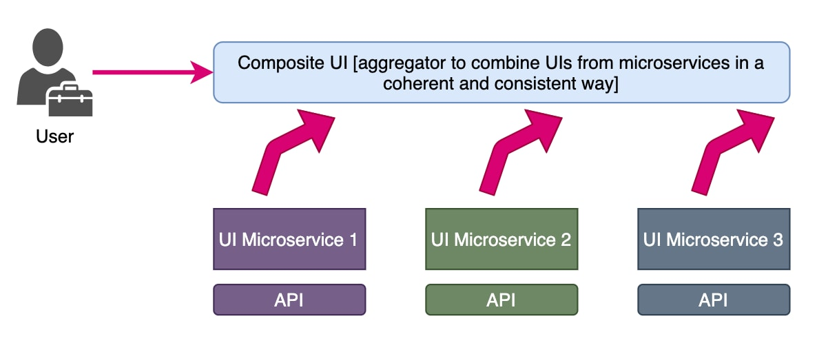 The following diagram shows multiple separate UI microservices that plug into a main composite UI microservice at runtime to give a consistent experience: