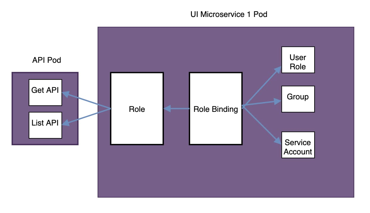 The microservice obtains this access through role creation and a role binding that is required by the API pod: