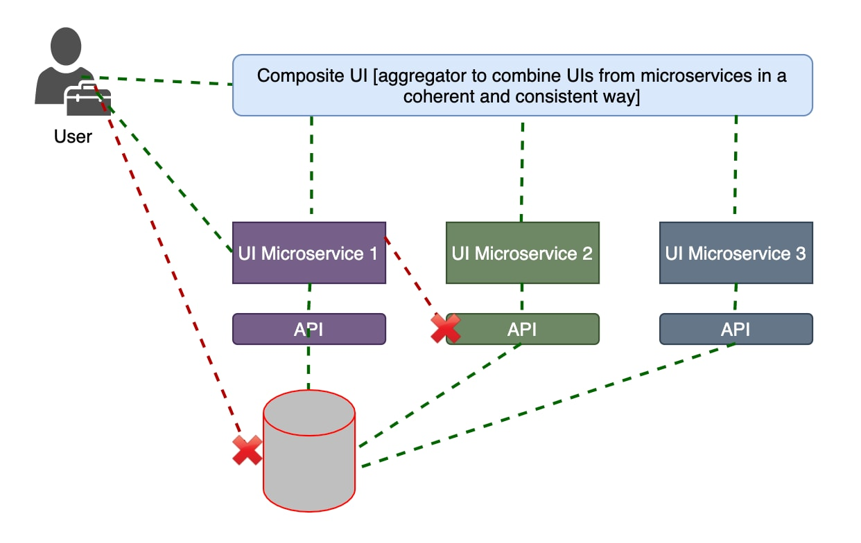 The following diagram shows how to enforce a network policy so a user can connect to the composite UI and other UI microservices, but cannot connect directly to the database pod: