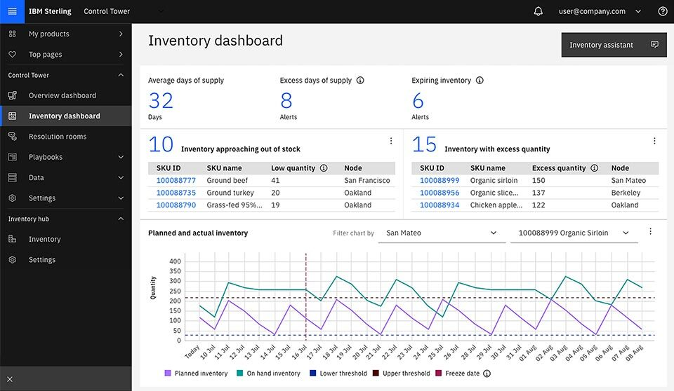 Screen capture of IBM Sterling Inventory Control Tower's inventory dashboard.