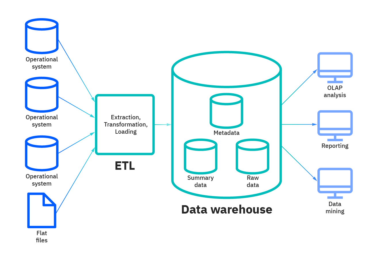 Architectural flow of data into and out of a data warehouse