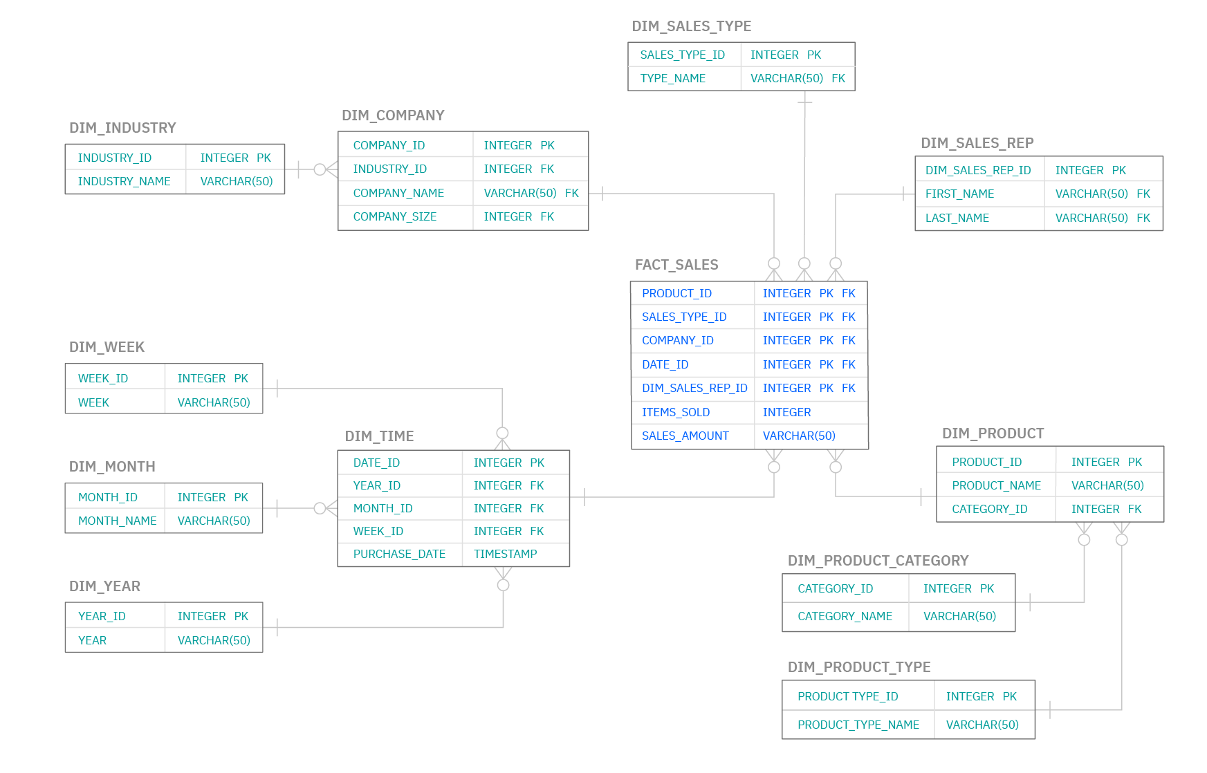 Diagram of a Snowflake Schema within a Data Warehouse