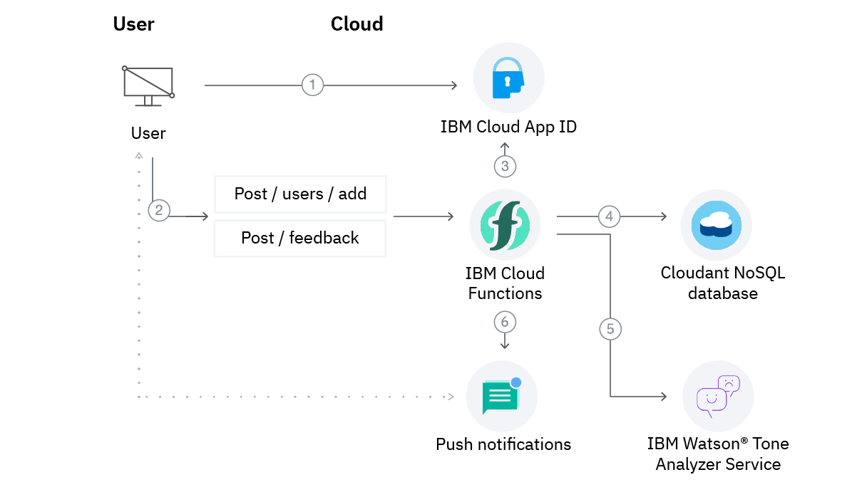 Diagram showing how to use IBM Cloud Functions along with cognitive and data services to build a serverless back end for a mobile app