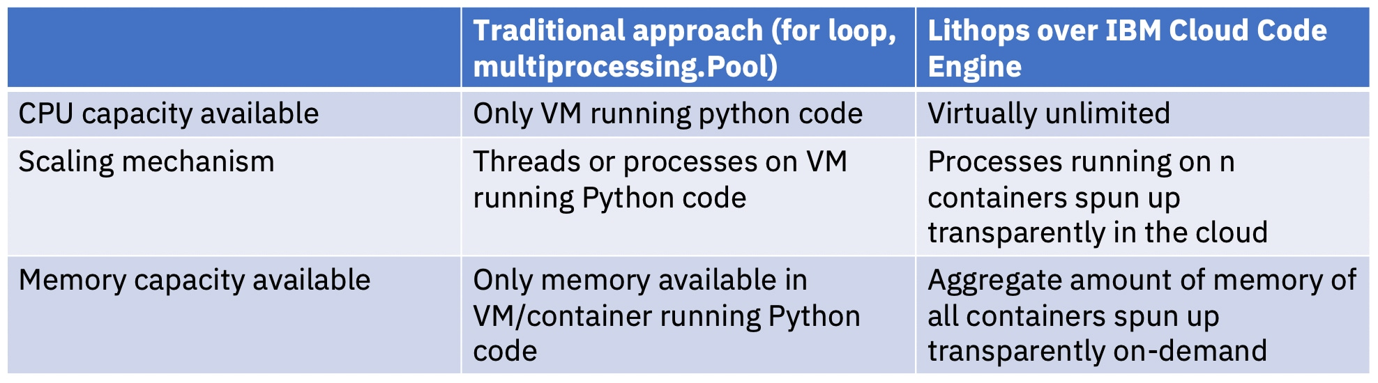 Beyond that, Lithops allows for pure parallelization across a conceptually unlimited pool of resources and the application of a reduce/aggregation step at the end.