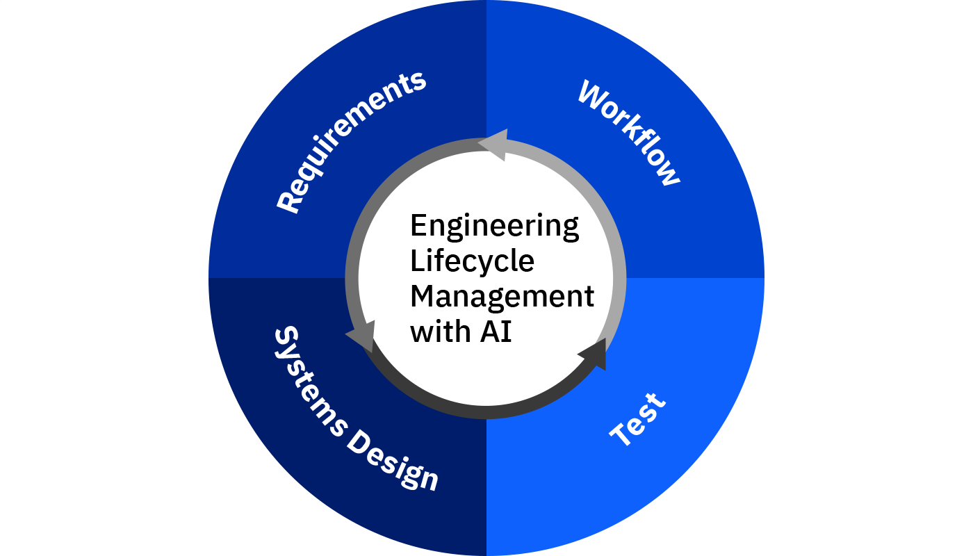 IBM Engineering Lifecycle Management solution graphic
