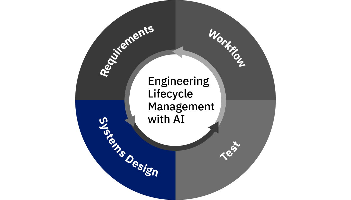 IBM Engineering Systems Design Rhapsody graphic