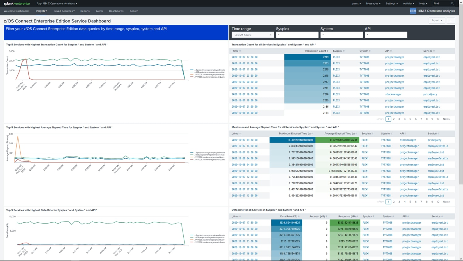 Splunk enterprise dashboard showing problems identified using zOS Connect Enterprise Edition.